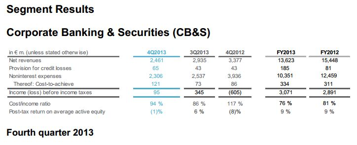 2013 Q4 Corporate Banking & Securities (CB&S) Segment  [source: www.deutsche-bank.de]