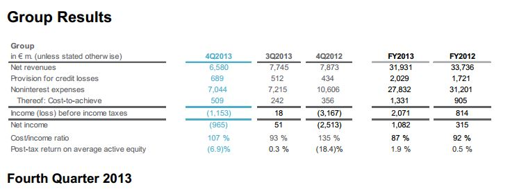 Group Revenue by Quarter and FY 2013 vs 2012 [source: www.deutsche-bank.de]