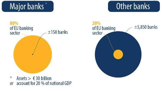 EU Banks [source: European Commission, ECB, and European Parliament]