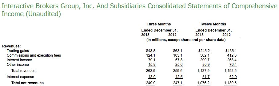 Excerpt of Consolidated Income statement -Unaudited Figures [Source: Interactive Brokers]