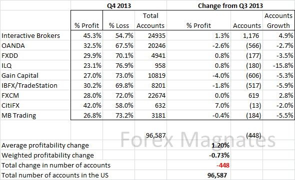 Calculator PAMM accounts and their profitability from the Accent Forex broker