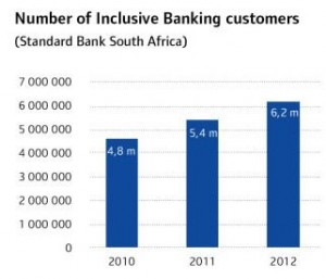 Number of Banking customers on the rise [source: Standardbank.com]