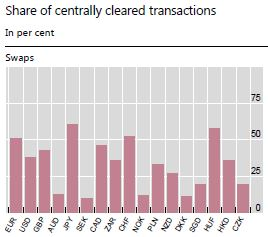 Sources Triennial Central Bank Survey LCHClearnet Ltd authors calculations