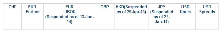 Suspended currencies on ISDA fix