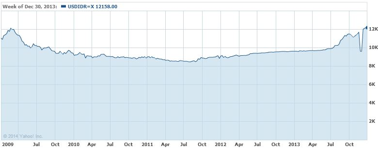 USD/IDR 5 YEAR [Source: Yahoo Finance]