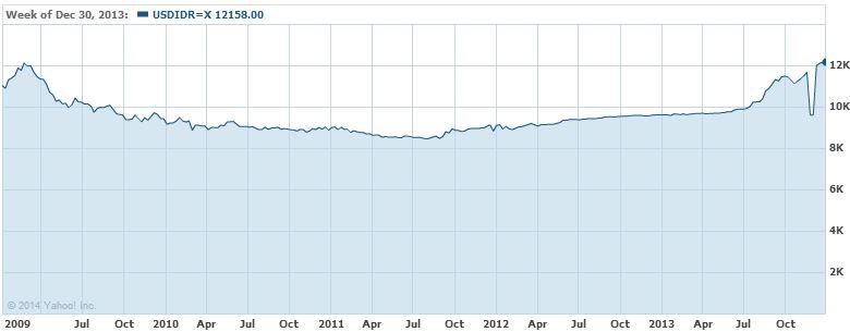 USD/IDR 5 YEAR [Source: Yahoo Finance]