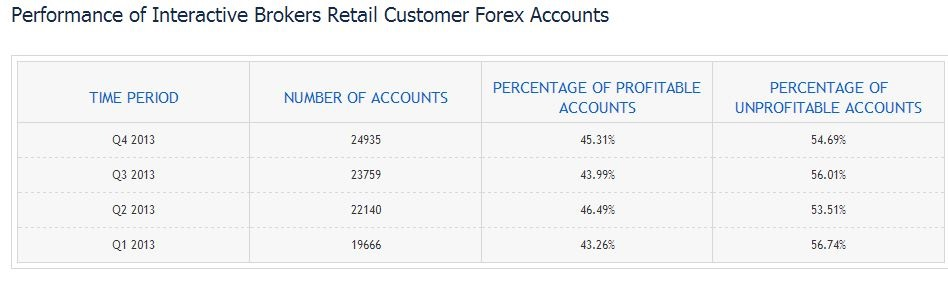 Retail Forex Account [Source: Interactive Brokers]
