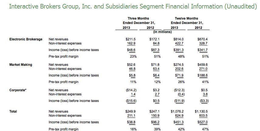 Excerpt of Segment Metrics [Source: Interactive Brokers]
