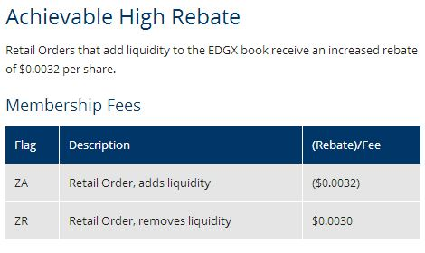 Excerpt of Rebate example from Direct Edge
