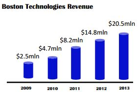 BT Revenue Excerpt from 2013 Infographic [Source: Boston Technolgies]