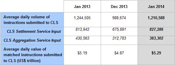 January CLS Group Totals [Source: CLS Group]