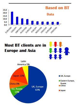Excerpt of BT infographic for 2013