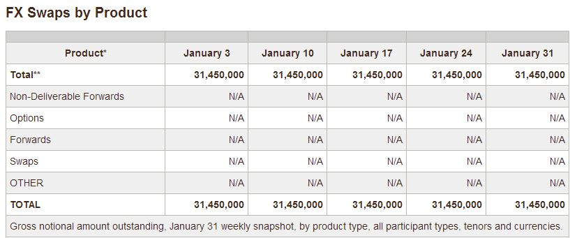 CFTC Swap Data For Foreign Exchange Swaps, as of Jan 31 2014