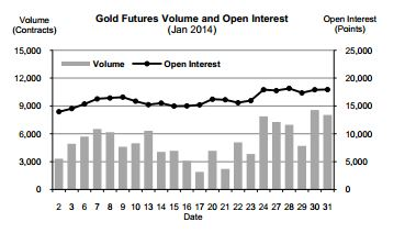 TFEX Gold Futures January 2014