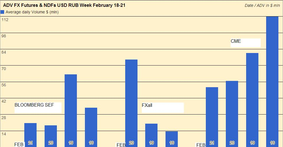 usd rub volumes 18 feb 21