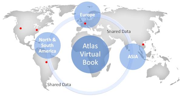 Atlas ATS Virtual Book [Source: Atlas ATS]