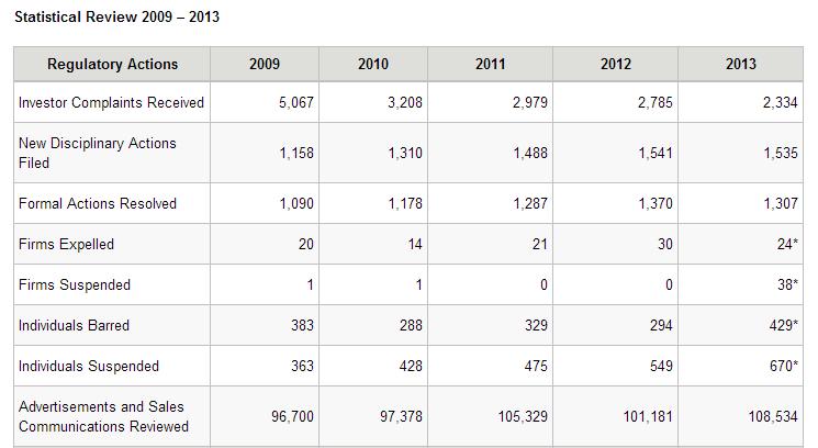 FINRA stats regact
