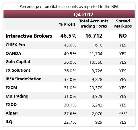 Q4 2013 Comparison [source: Interactive Brokers]