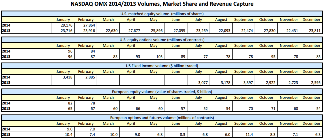 Excerpt of some volumes highlight that NASDAQ OMX recently published [Source: NASDAQ OMX Group