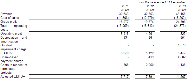 safecharge financial results