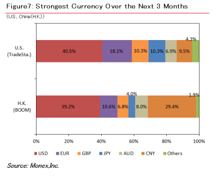Sentiment of Strongest Currency from Clients Polled [Source: Monex 12th Global Retail Investor Survey]