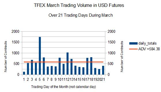 TFEX USD Futures Daily Totals, and Average Over 21 trading days in March 2014