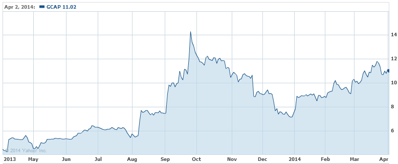Line chart of GCAP shares over past two years [source: Yahoo Finance]