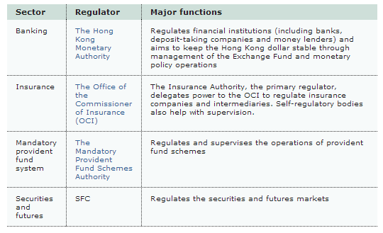 Hong Kong Regulatory Agencies for Financial Markets,  Quadruple Peak Regulatory structure [Source: HK SFC]