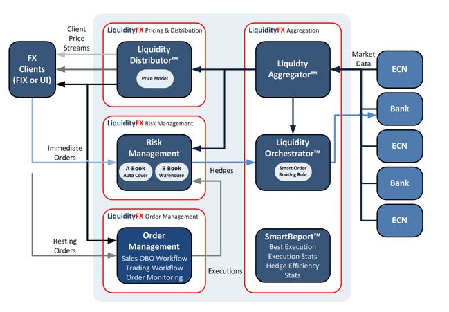 LiquidityFX Diagram [Source: smart-trade.net]