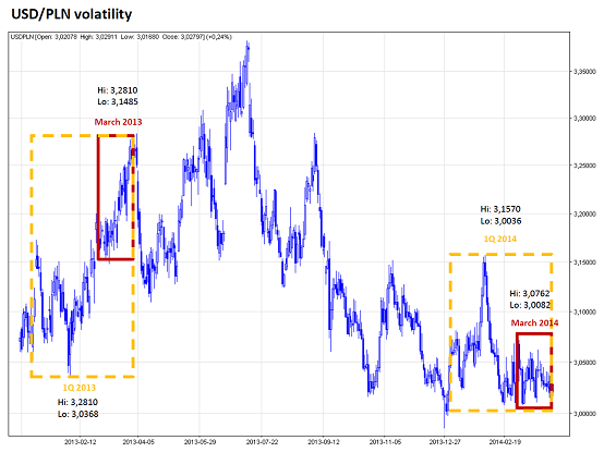 Chart that show the USD/PLN volatility since Feb 2013 to April 2014 [Source WSE]