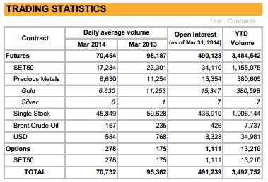 TFEX March 2014 Trading Volumes [Source TFEX]