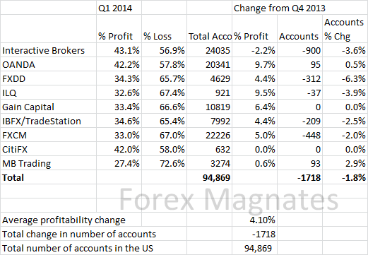 US Q1 2014 Forex Profitability and Active Account Report