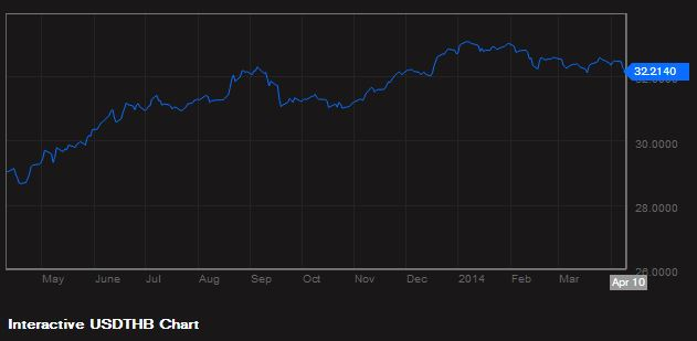 Trailing 12 month Price History of US Dollar Against the Thai Boht (USD/THB) [Source: Bloomberg]