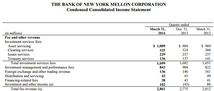 Excerpt of consolidated income statement showing fee revenue for Q1 2014 [source BNY Mellon]