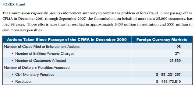 Except from CFTC 2007 document, shows forex fraud combated in the seven years since 2000 [Source CFTC strategic plan 2007 -2012]