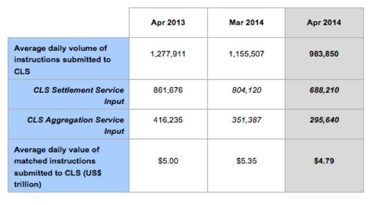 CLS April  2014 figures