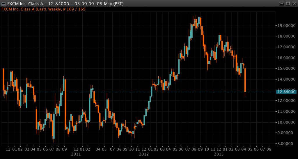 FXCM Chart