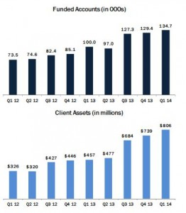 GCAP funded accounts and client assets on the rise [source: 2014 Q1 presentation from GCAP]