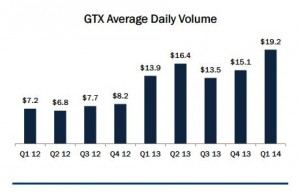 Gain's GTX institutional busiss division average daily volumes nearing $20 billion during Q1 [source: Q1 earnings presentation]