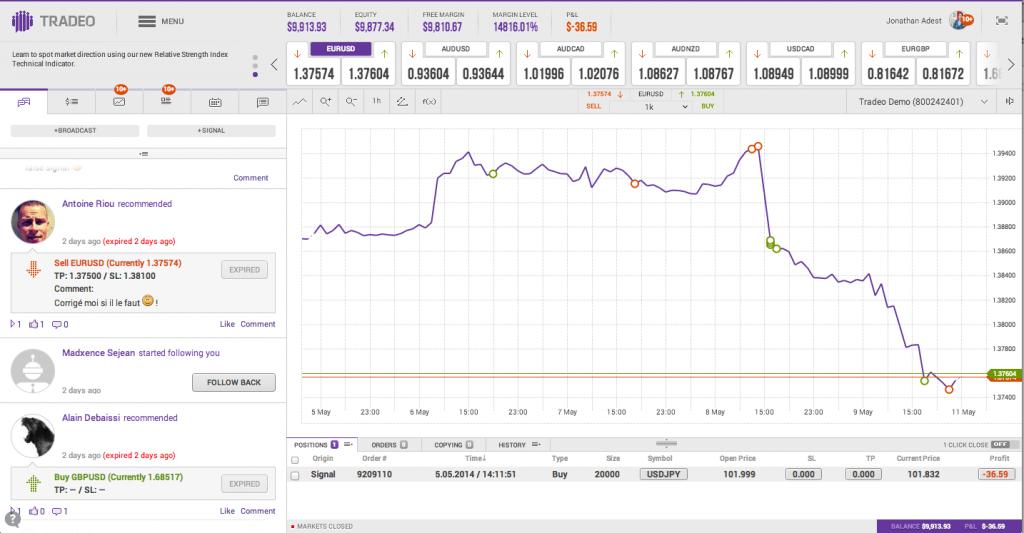 Tradeo social trading platform