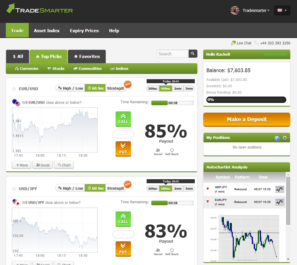 Online binary options charts