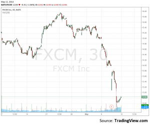fxcm stock price may 12