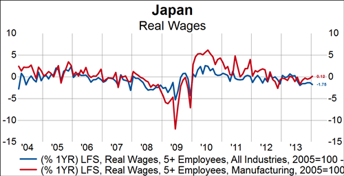 japan_wages