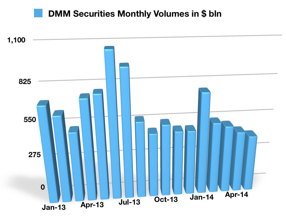 DMMcom_Securities_May