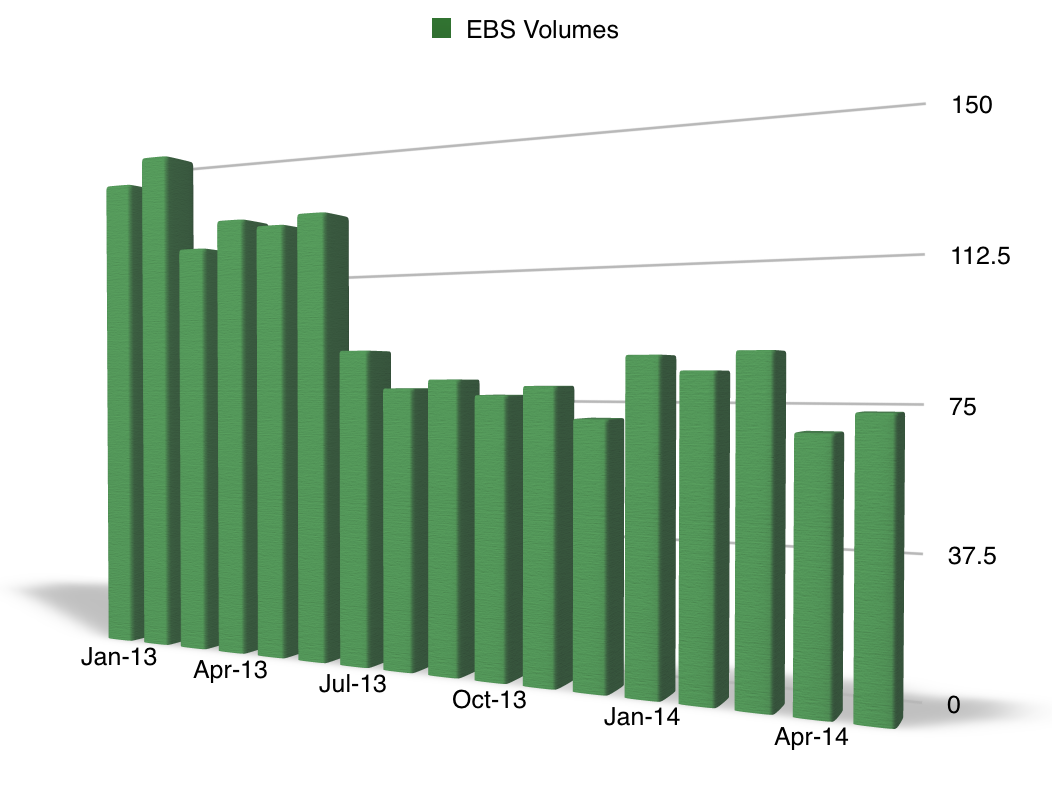 EBS_Volumes_May_2014
