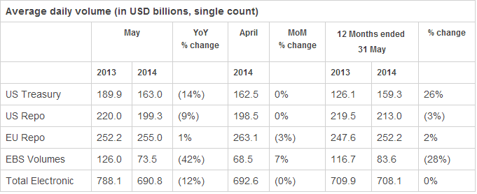 EBS May 2014 Trading Volumes, and comparisons to April 2014, and May 2013 totals. [Source: ICAP]