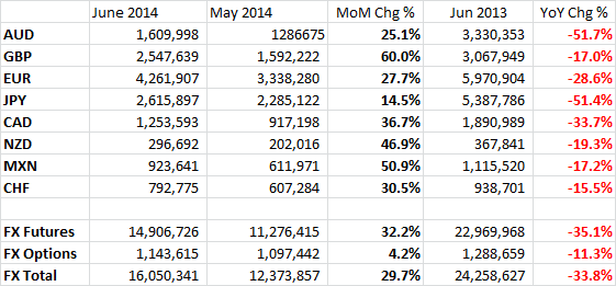 June 2014, CME FX Trading Volumes