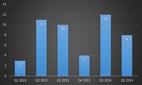 CySEC chart q2 2014