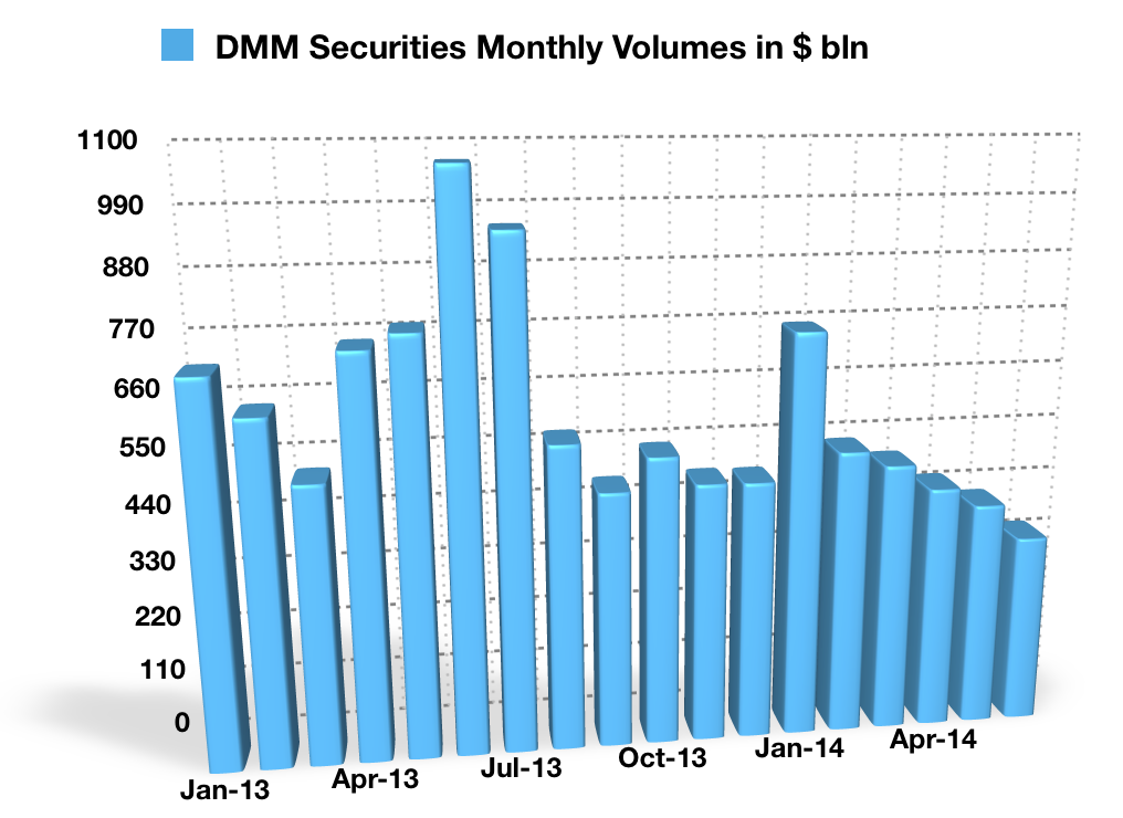 DMM_Markets_July