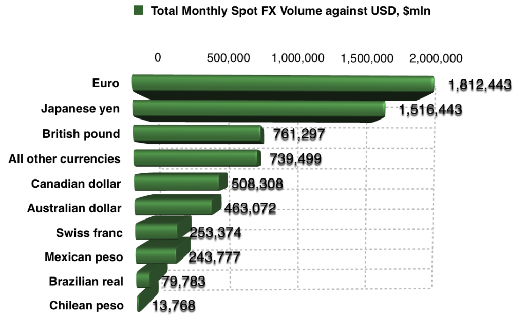 FX Trading Volumes by Currency pair